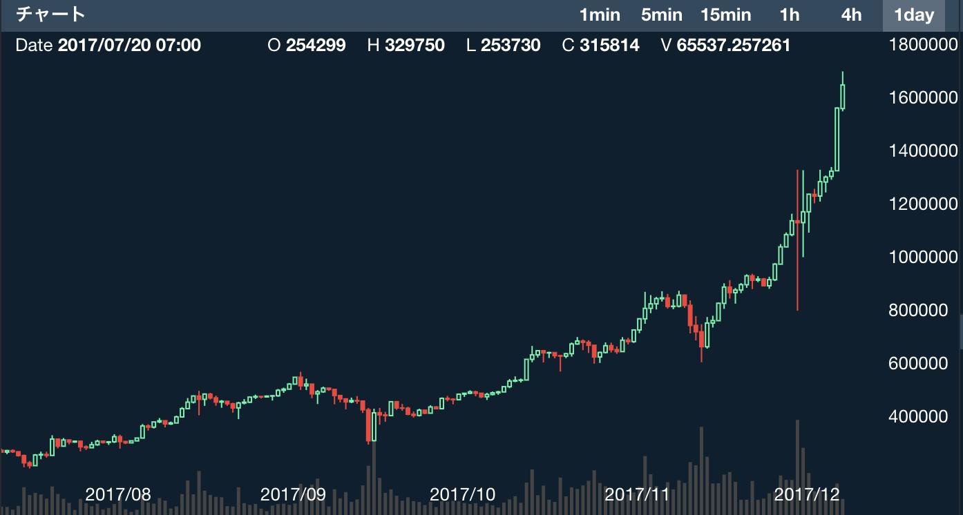 ビットコインの値段が上がる仕組みと大暴落のタイミングについて